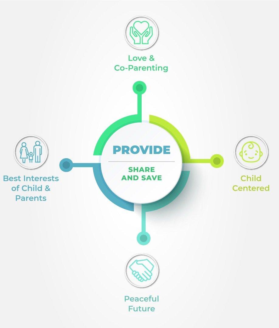 Provide Child Support Model
